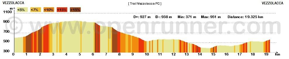 altimetria Trail Castagna